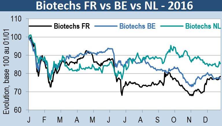 2016-biotechs-fr-vs-be-vs-nl