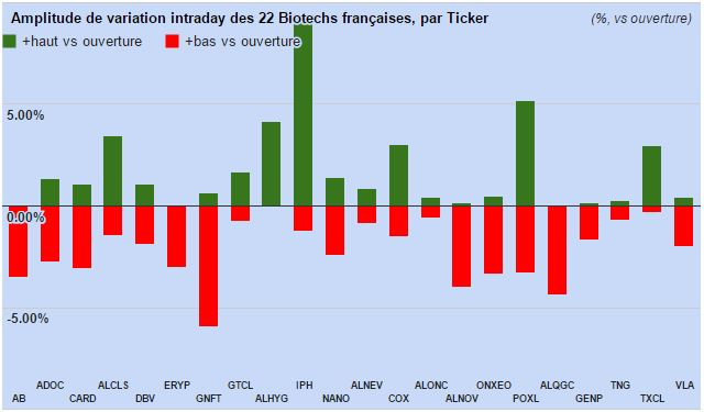 Amplitude2 Paris Biotechs 090315