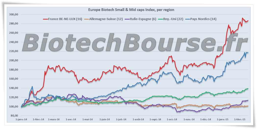 BiotechBourse Index image