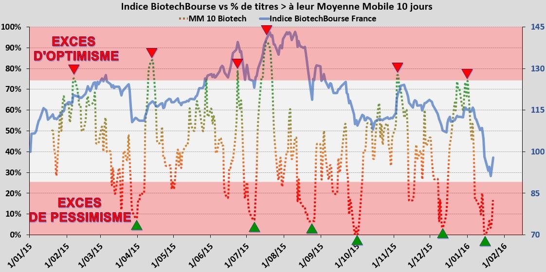BiotechBourse pourcent de titres sup a MM 10