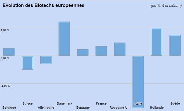 Biotechs Europe 050315