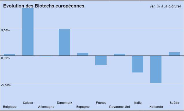 Biotechs Europe 060315