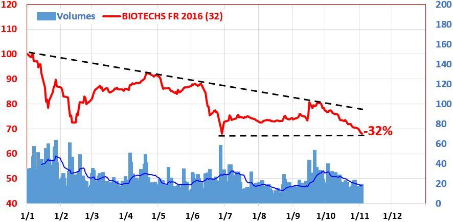 biotechs-fr-03-11-16