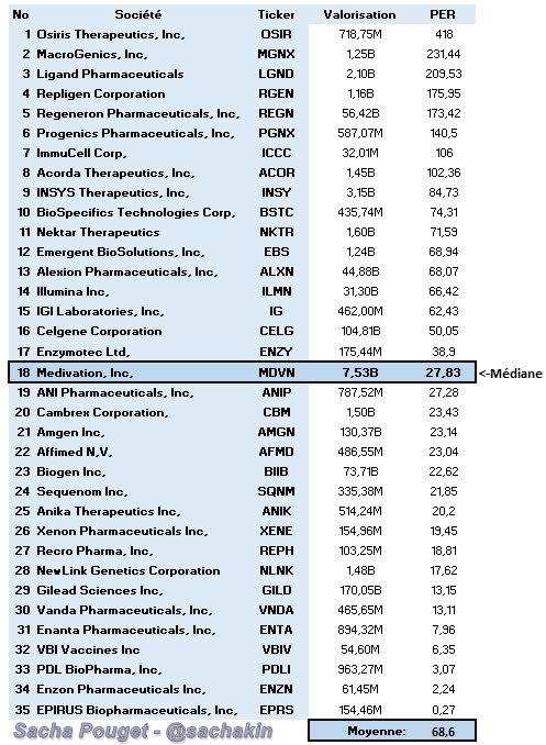 Capture PE US Biotechs