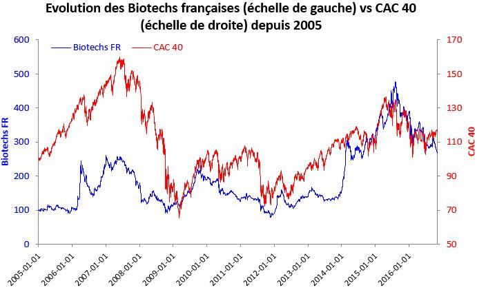 correlation-bear-market