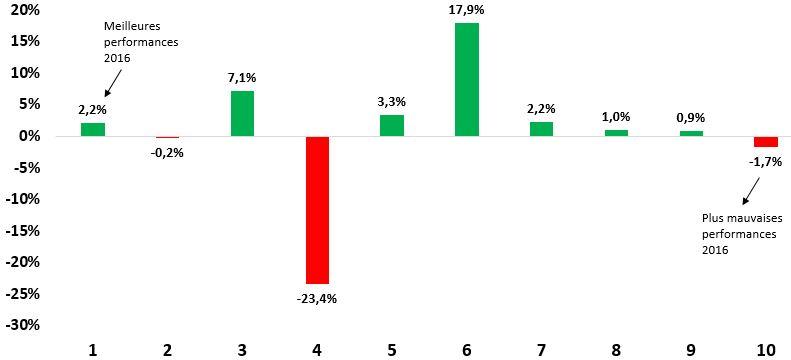 DECILES 2017-29-01 chart