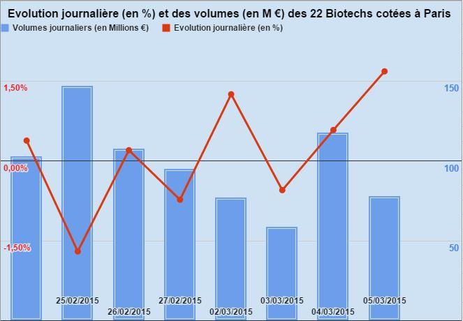 Evolution Biotech Paris 050315