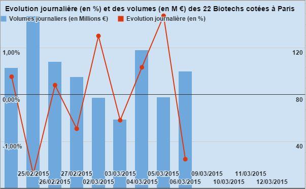Evolution Biotech Paris 060315