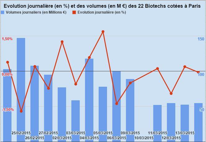 Evolution Biotech Paris 160315