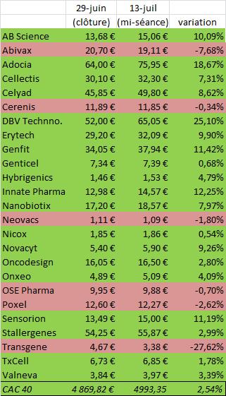 Evolution des biotechs FR depuis la menace du Grexit