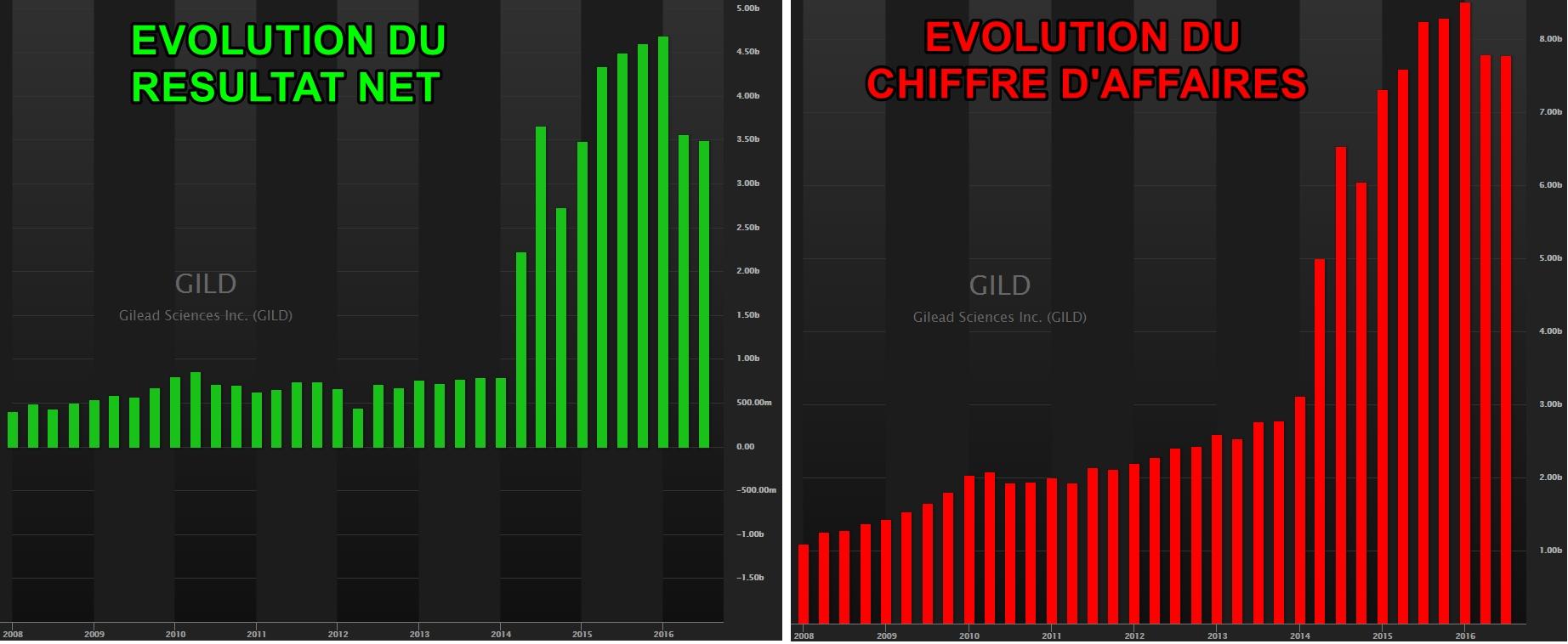 Evolution trimestrielle du Résultat Net et du Chiffre d'Affaires de Gilead, depuis 2008