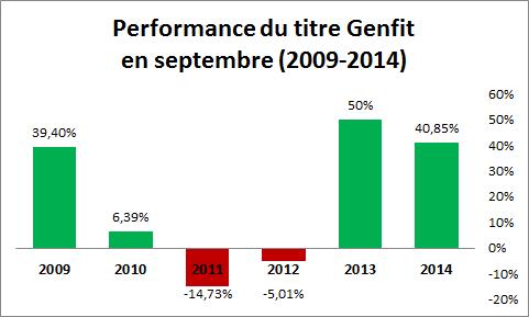 Genfit septembre 2009 à 2014