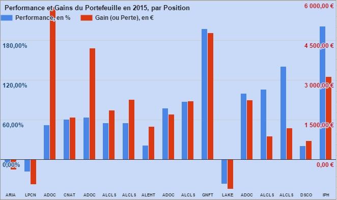 Graph Positions Portef 040515