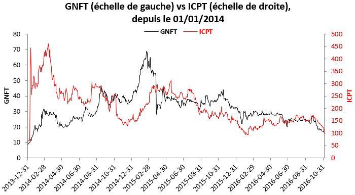 icpt-vs-gnft