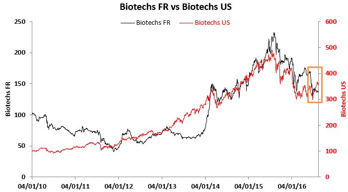 Indices Bio FR vs US