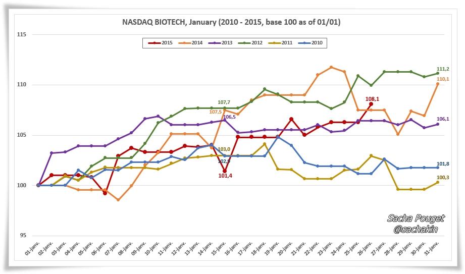 Nasdaq Biotech Jan 2010 - 2015