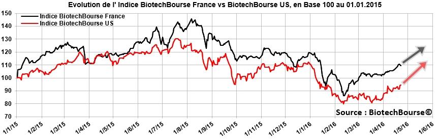Objectif_secteur_Biotech