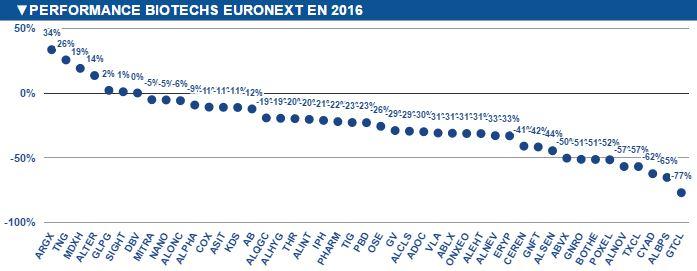 performance-biotechs-euronext-2016