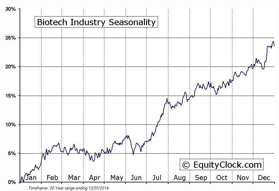 S5BIOTX Index seasonality (source Equity Clock)