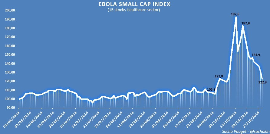 Sacha-pouget-ebola-small-cap-index