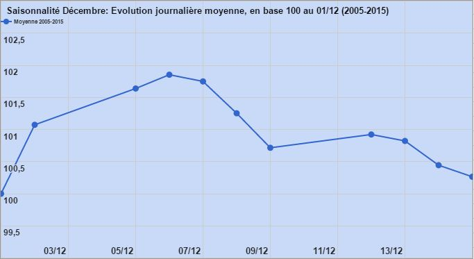 saisonnalite-biotechs-fr-noel-moyenne-1
