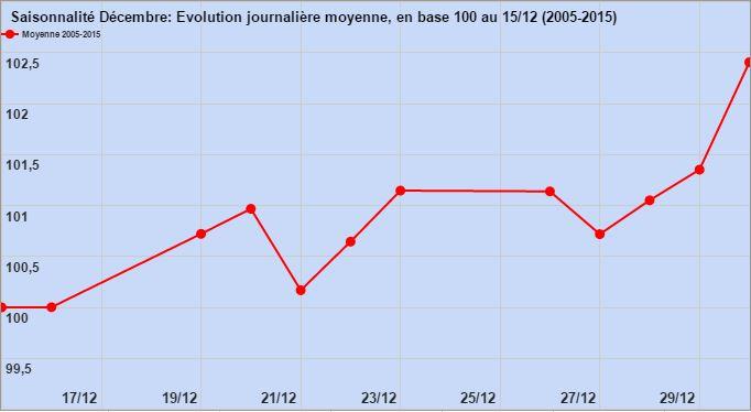 saisonnalite-biotechs-fr-noel-moyenne-2