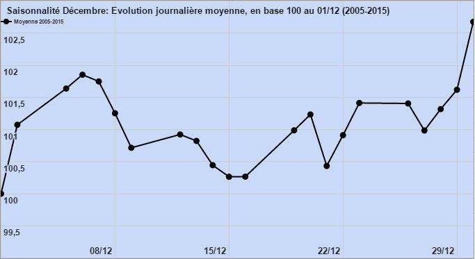 saisonnalite-biotechs-fr-noel-moyenne