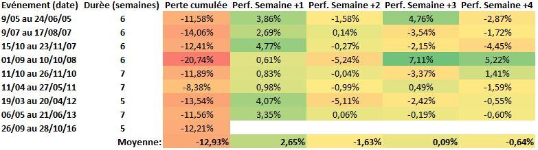 stat-bio-fr-5semaines-cons-de-baisse