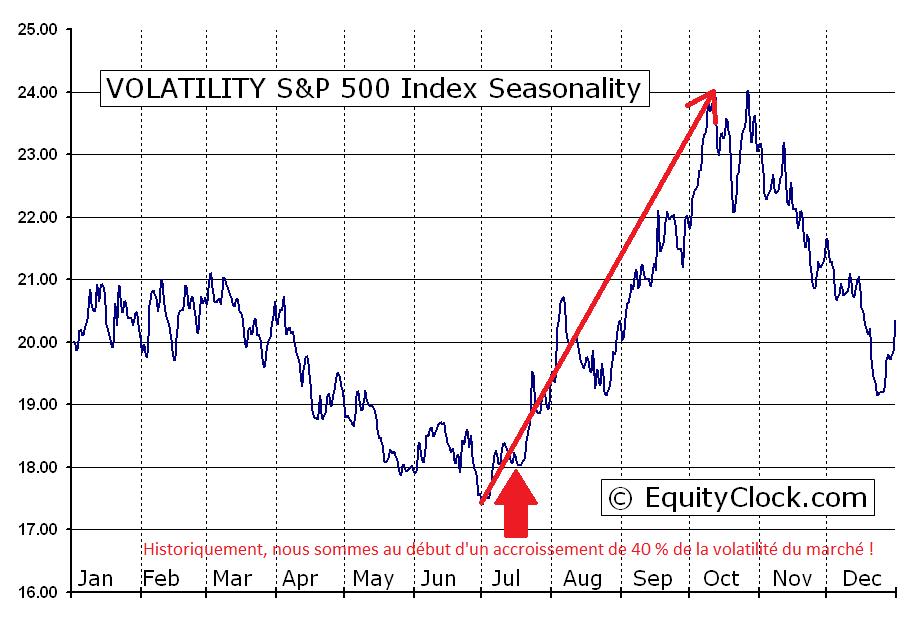 Volatility Seasonality (source Equity Clock)