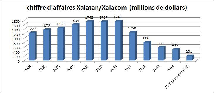 Xalatan worldwide sales