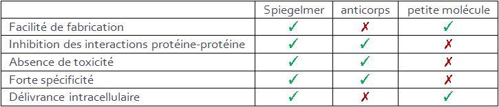 comparaison Spiegelmers anticorps molécule chimique