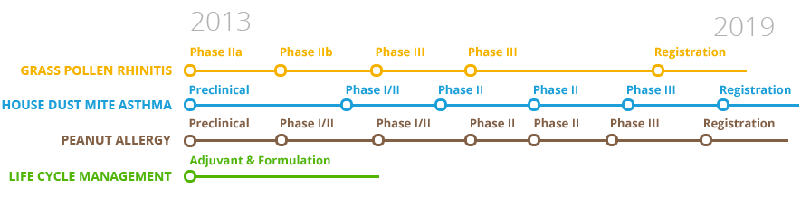 pipeline ASIT BioTech