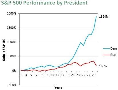Source de ce graphique: www.politicsthatwork.com