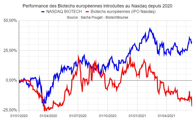Analyse de performance des IPOs des Biotechs Européennes au NASDAQ