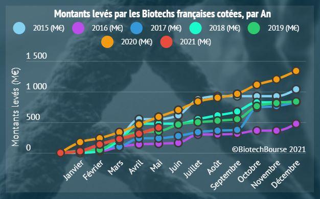 Biotechs françaises : 408 Millions d'Euros levés en 2021